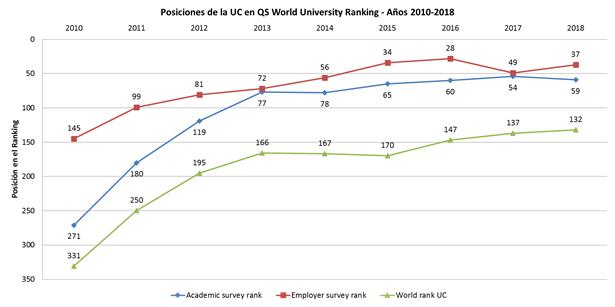 Posiciones de la UC en ranking QS